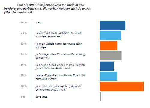 2021-07-02-grafik-azubi-report-2021-aspekte-im-vordergrund-der-ausbildung