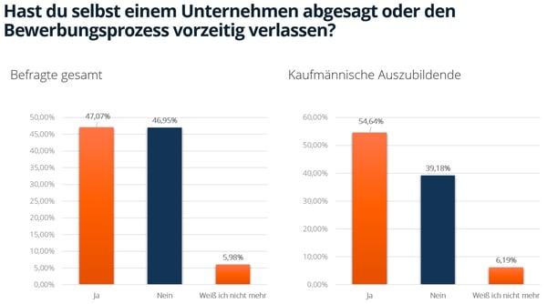 2021-08-16-azubi.report-2021-grafik-absage-seitens-der-bewerber