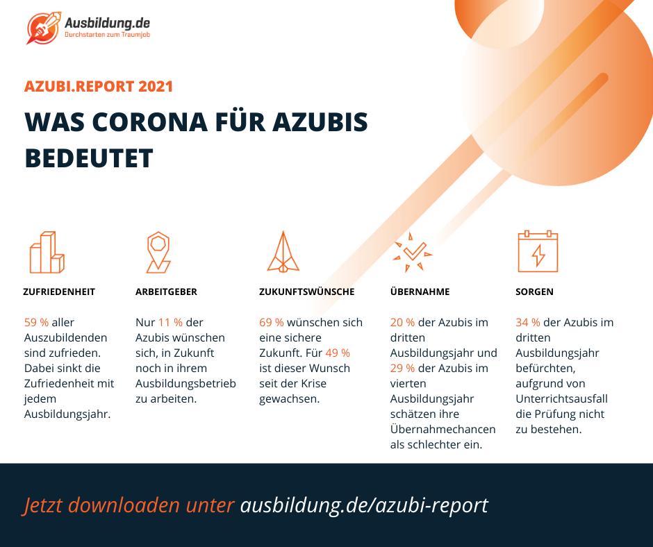 Was Corona für Azubis bedeutet