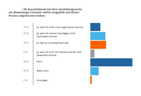 2021-07-02-grafik-azubi-report-2021-gruende-fuer-abbruch-online-bewerbungen